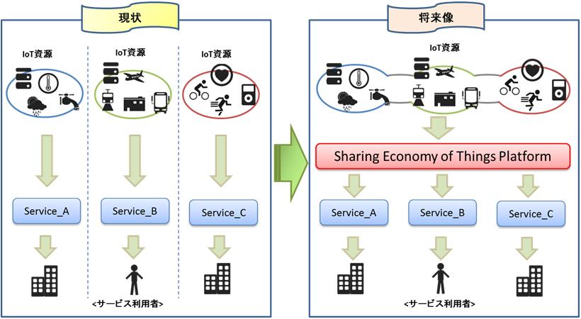 「シェアリングエコノミー共通基盤」のイメージ