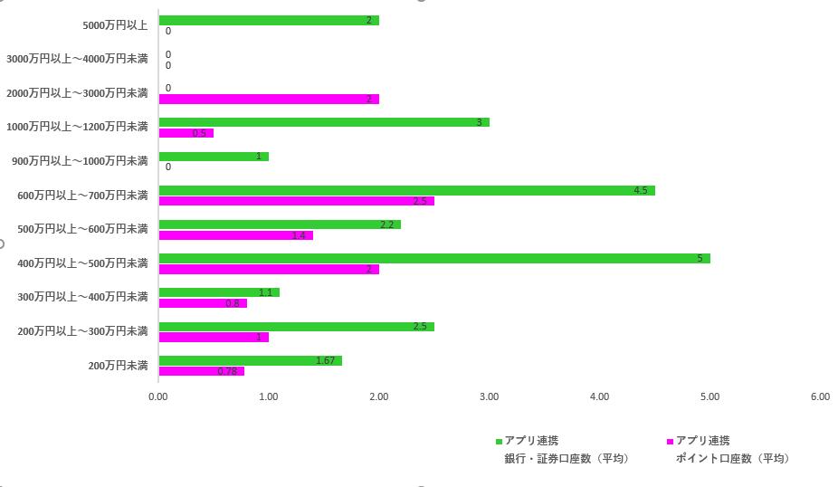 世帯金融資産残高別のアプリ連携口座数