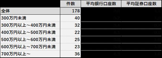 世帯年収別の銀行・証券口座数