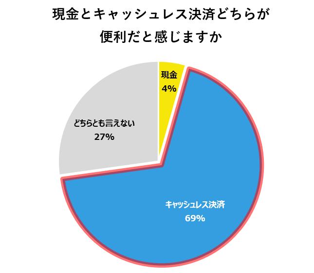 現金/キャッシュレス支持率