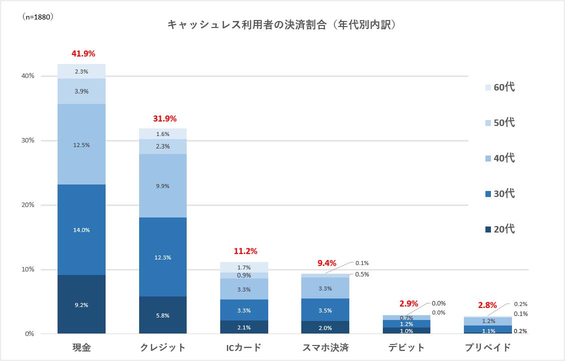 キャッシュレス利用者の決済割合(年代別内訳)