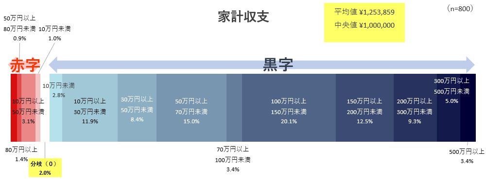 家計の年間収支(黒字・赤字額)