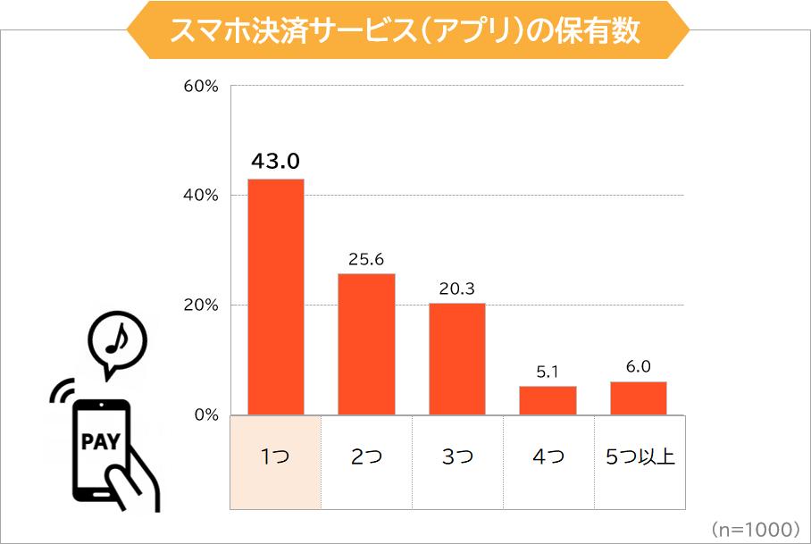 スマホ決済サービス(アプリ)の保有数