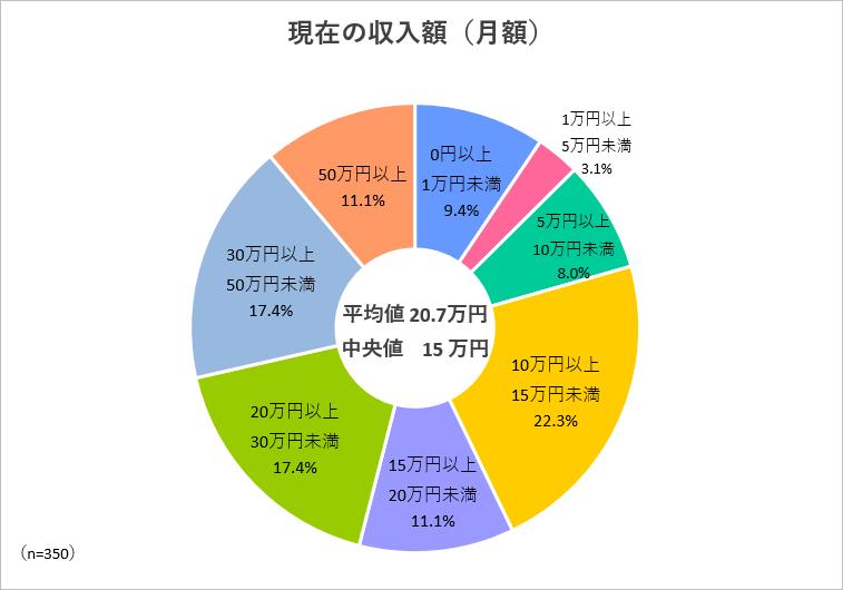 現在の収入額(月額)