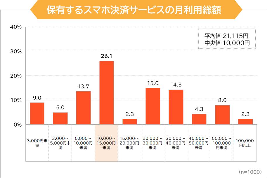 保有するスマホ決済サービスの月利用総額