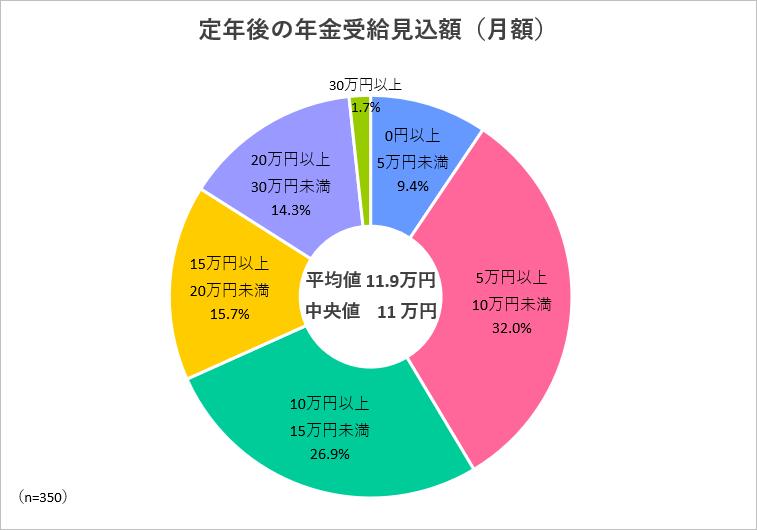 定年後の年金受給見込額(月額)
