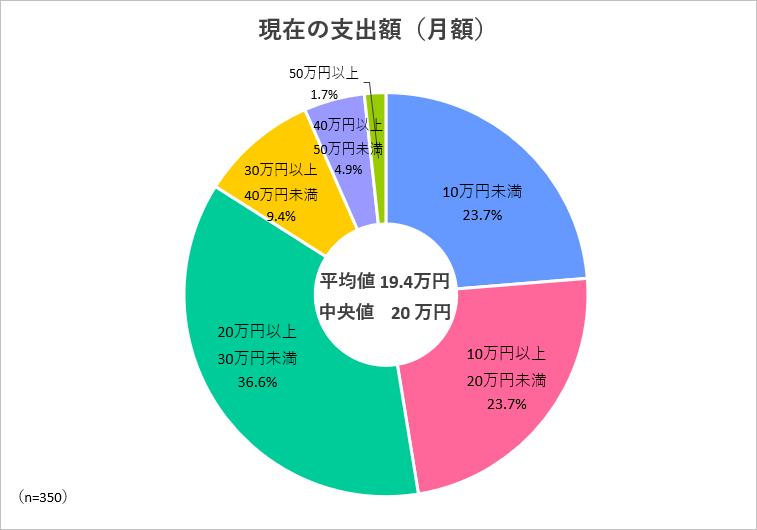 現在の支出額(月額)