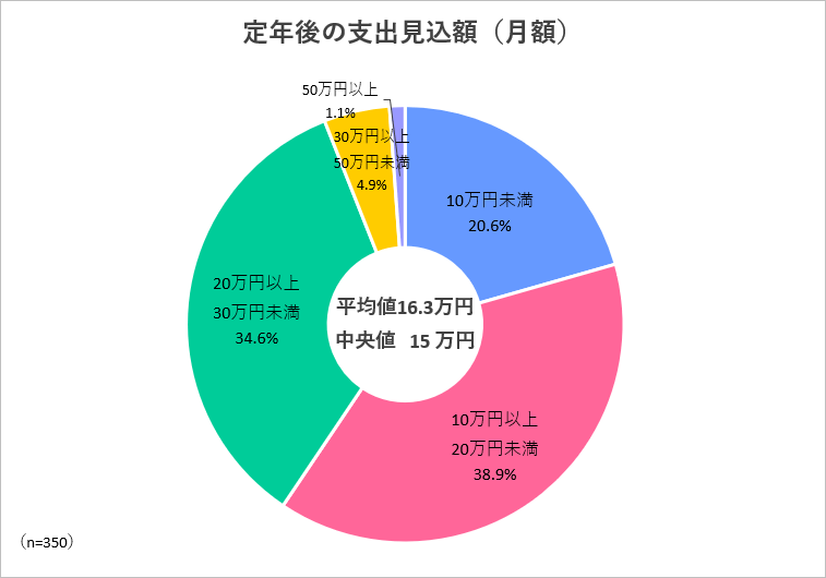 定年後の月支出見込額(月額)