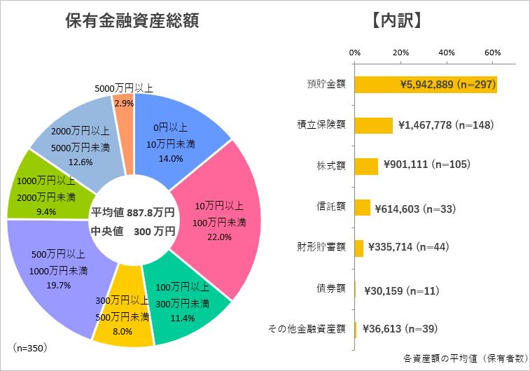 保有している金融資産額(総額)