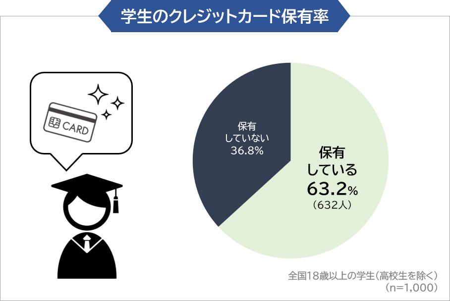 学生のクレジットカード保有率