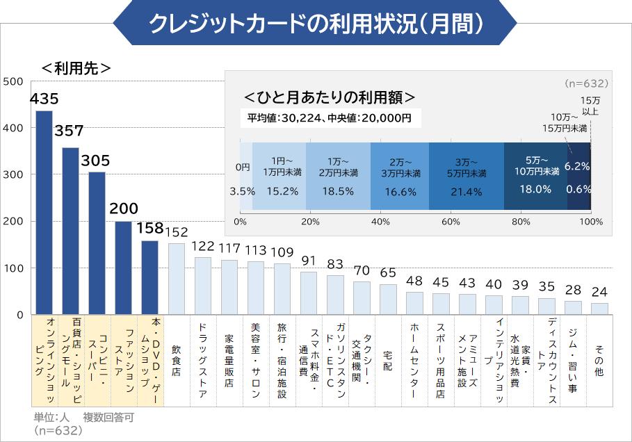 クレジットカードの利用状況(月間)