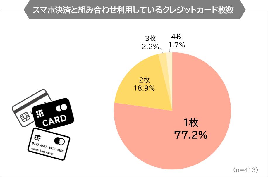 スマホ決済と組み合わせ利用しているクレジットカードの枚数
