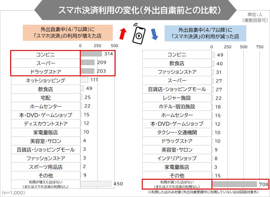 スマホ決済利用の変化(外出自粛前との比較)