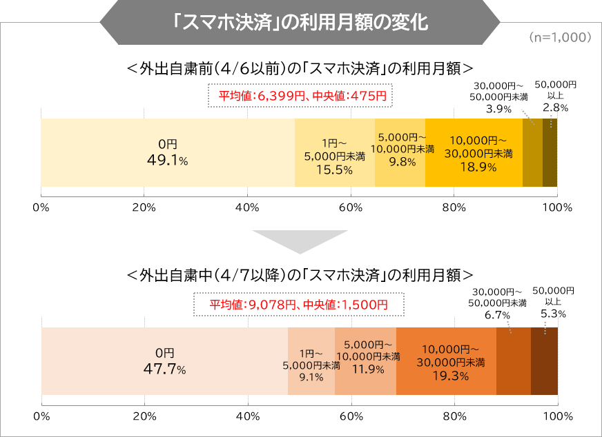 スマホ決済の利用月額の変化
