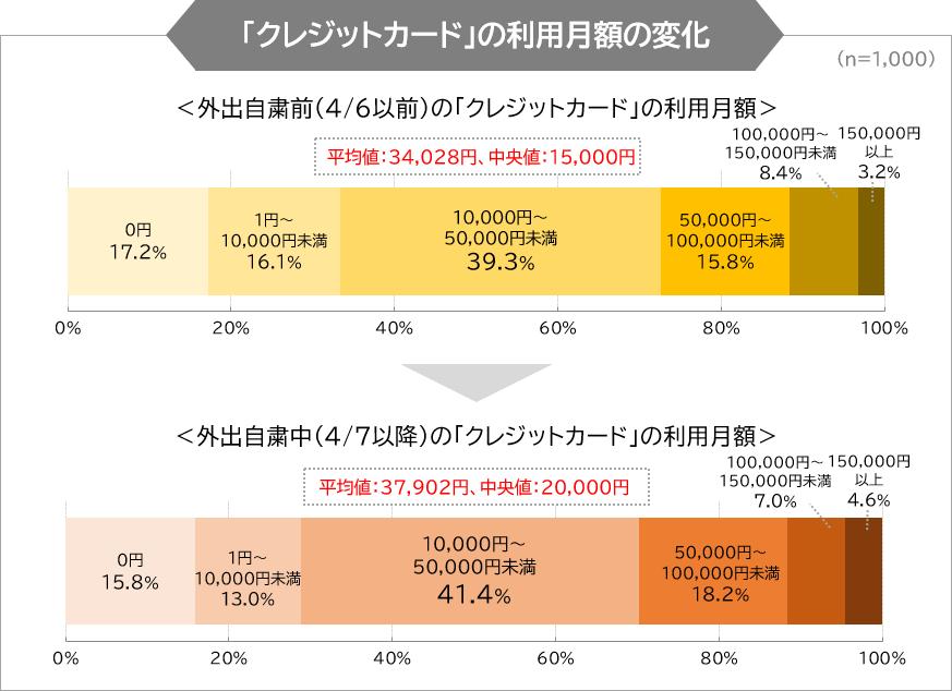 クレジットカードの利用月額の変化