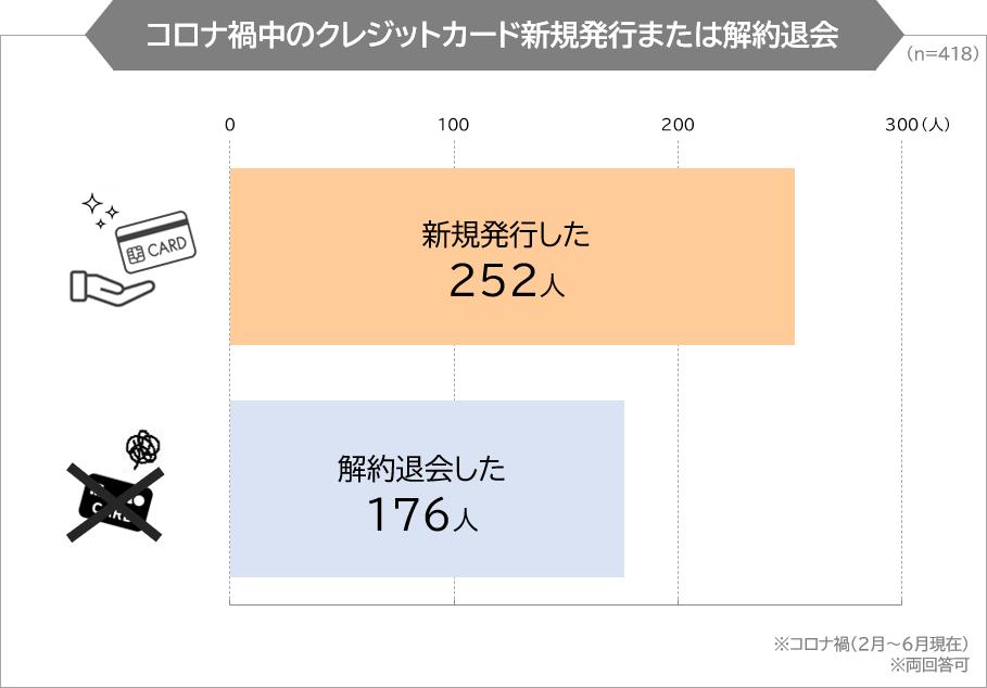 コロナ禍中のクレジットカード新規発行または解約退会