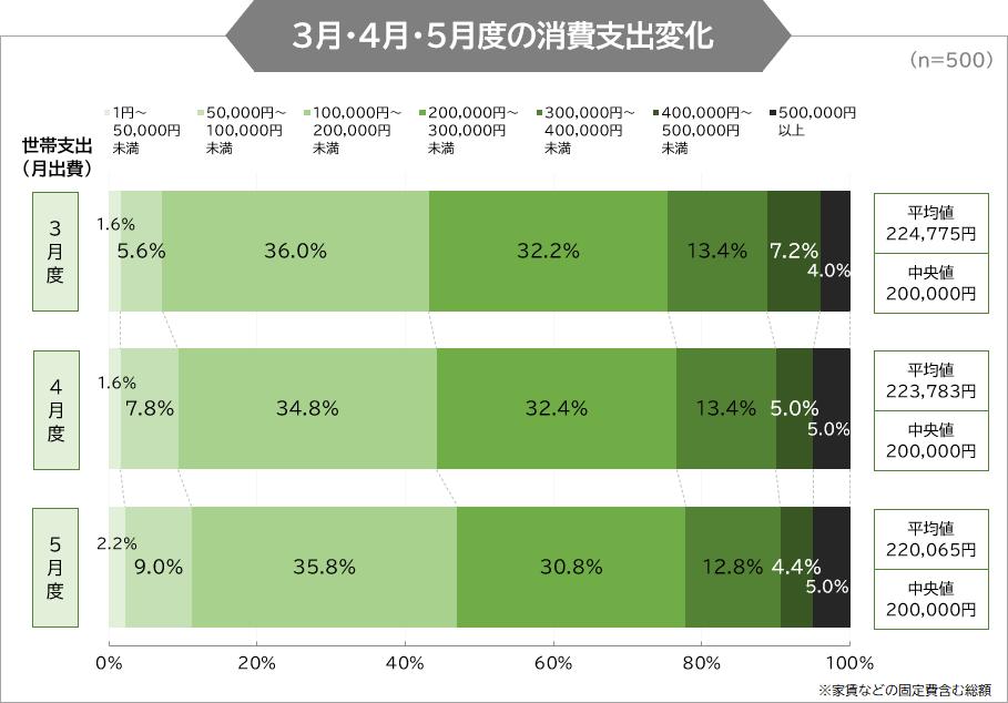 3月・4月・5月度の消費支出変化