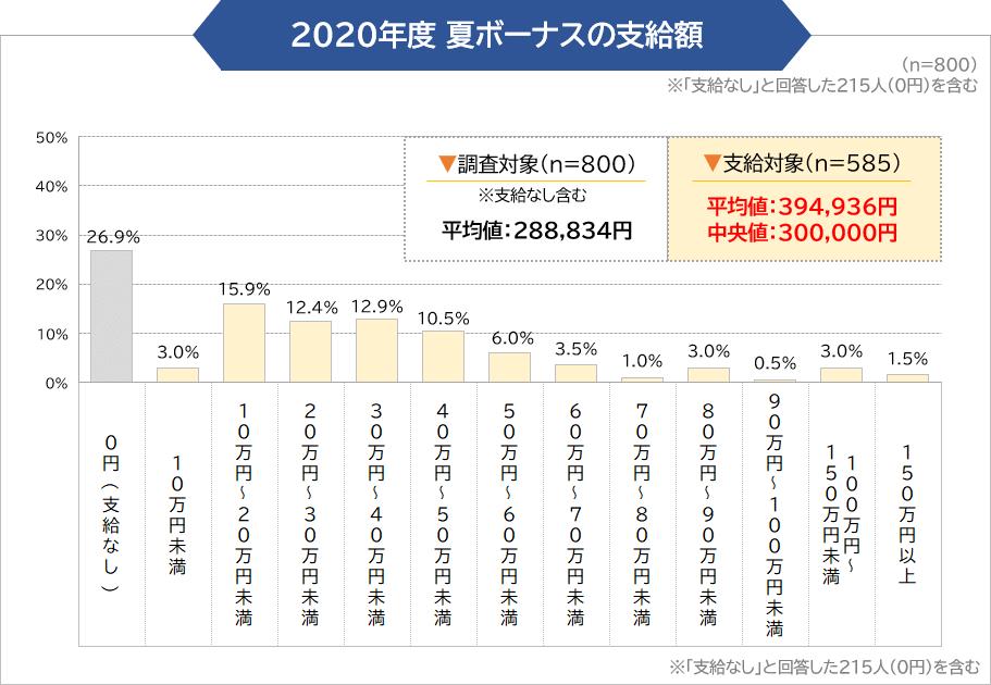 2020年度 夏ボーナスの支給額