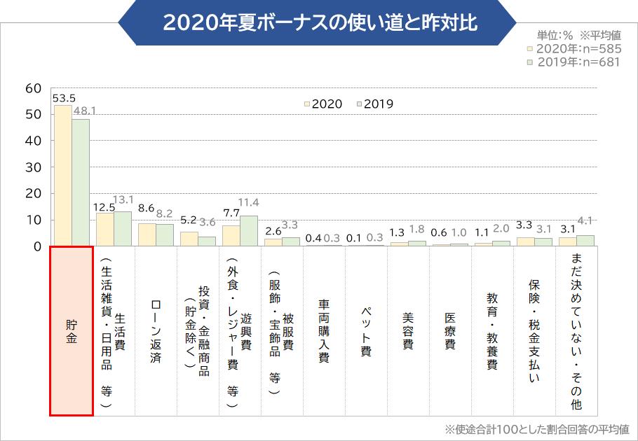 2020年夏ボーナスの使い道と昨対比
