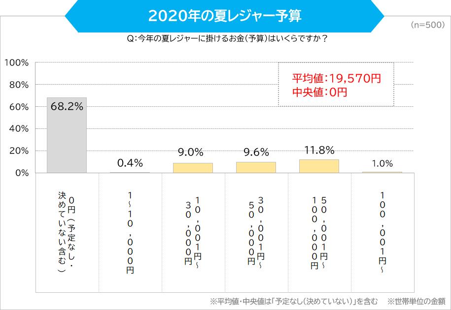 2020年の夏レジャー予算