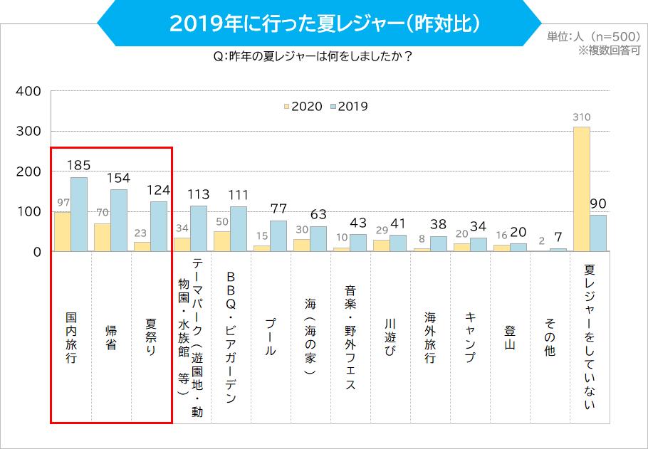 2019年に行った夏レジャー(昨対比)
