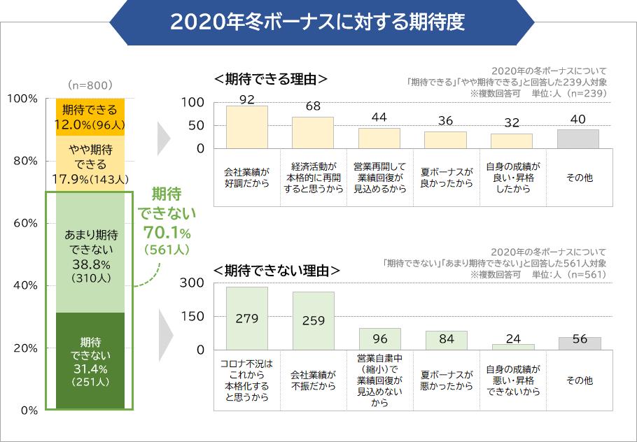 2020年冬ボーナスに対する期待度