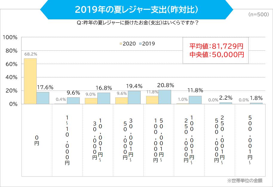 2019年の夏レジャー支出(昨対比)