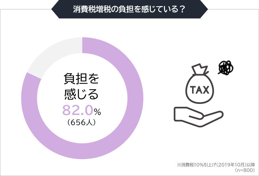 消費税増税の負担を感じている?