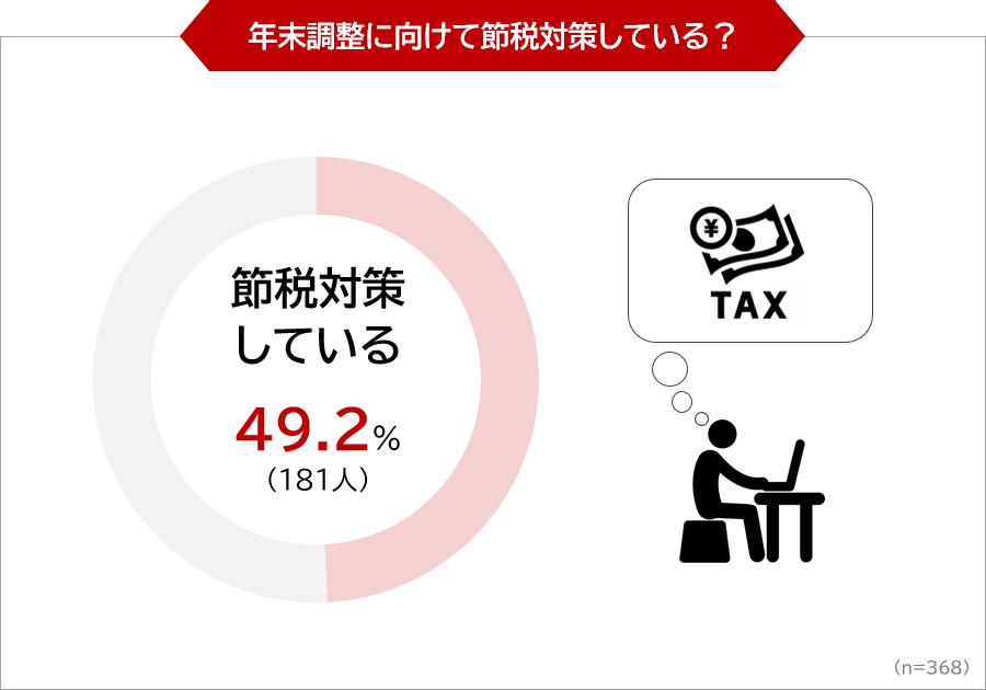 年末調整に向けて節税対策している?