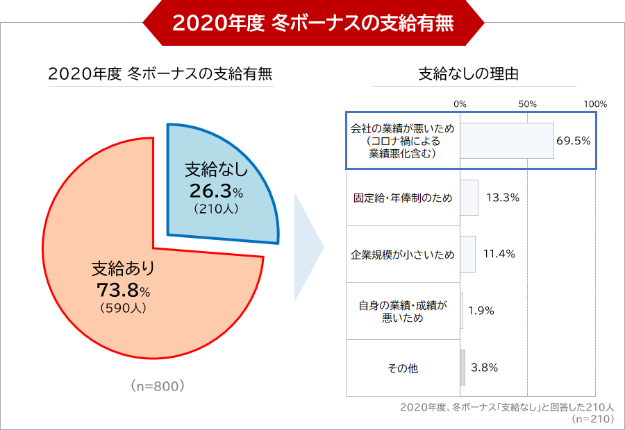 2020年度 冬ボーナスの支給有無