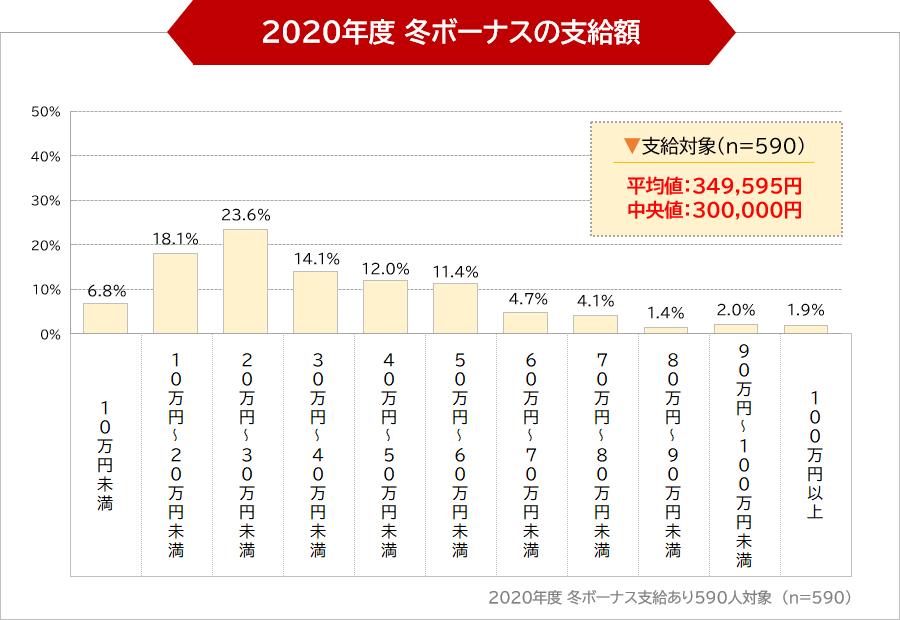2020年度 冬ボーナスの支給額