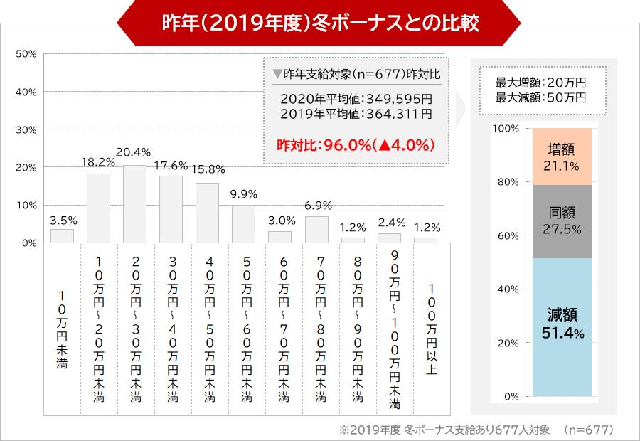 昨年(2019年度)冬ボーナスとの比較
