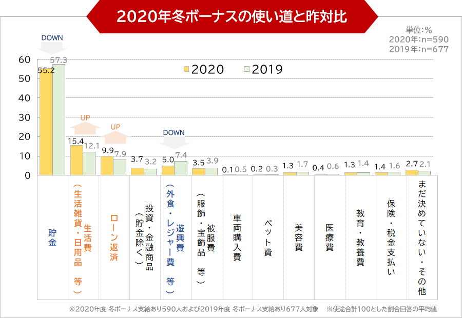 2020年冬ボーナスの使い道と昨対比