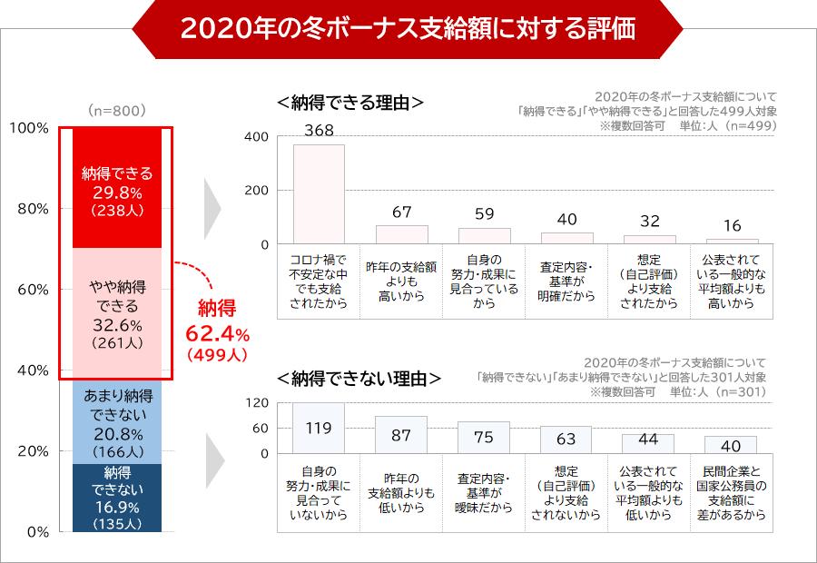 2020年の冬ボーナス支給額に対する評価